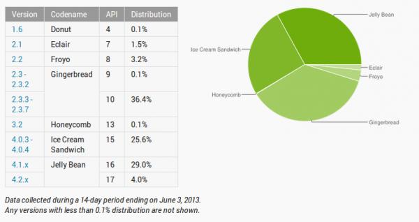 Die offiziellen Zahlen vom Juni 2013 belegen die Fragmentierung von Android / © Google