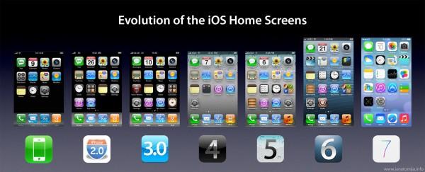 Vergleichsweise wenig getan hat sich von iOS 1 bis 6. / © unbekannt